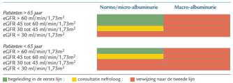 Figuur 1: Indicaties voor beleid in de eerste lijn, tweede lijn en consultatie van een nefroloog